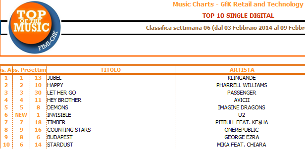 classifika_gfk_top_10_single_digita,big