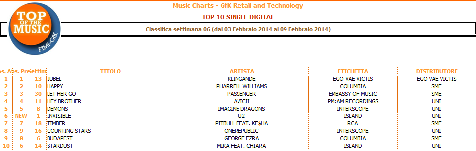 classifika_gfk_top_10_single_digital